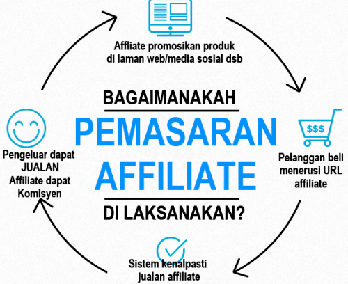 Teknik Affiliate Marketing dunia