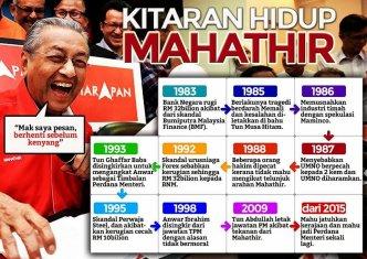 Image result for rasuah mahathir dlm perwaja steel, Maminco, BMF, BNM-Forex, MAS
